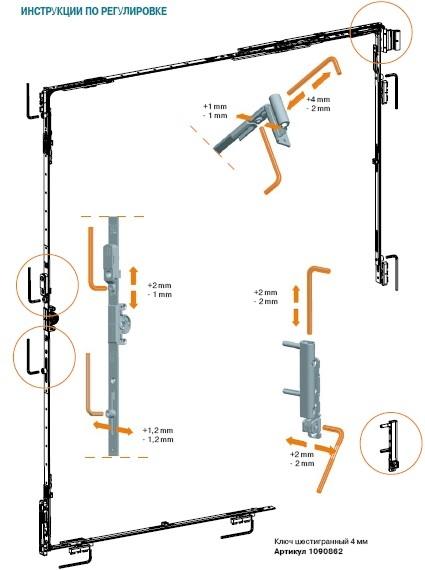 Схема механизмов пвх окон